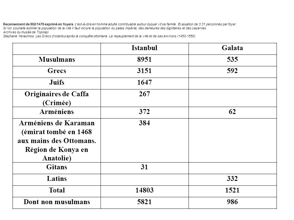 IstanbulGalata Musulmans8951535 Grecs3151592 Juifs1647 Originaires de Caffa (Crimée) 267 Arméniens37262 Arméniens de Karaman (émirat tombé en 1468 aux mains des Ottomans.