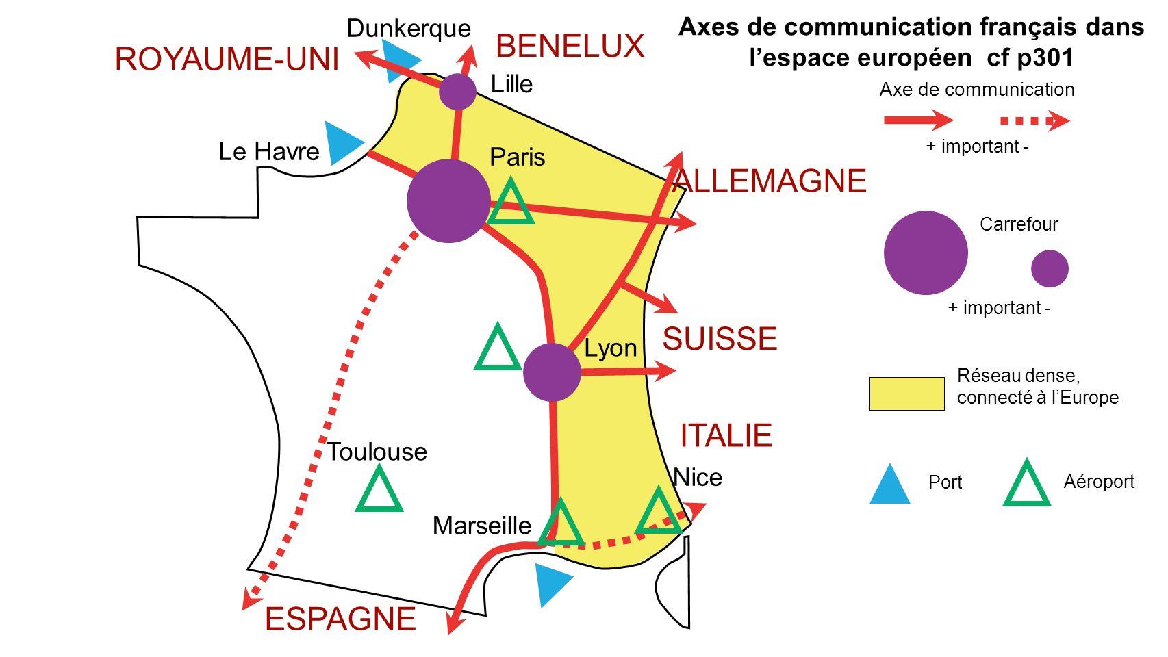 Le Havre ROYAUME-UNI Dunkerque Lille Paris Lyon Nice Marseille Toulouse BENELUX SUISSE ITALIE ESPAGNE Réseau dense, connecté à lEurope Axe de communic
