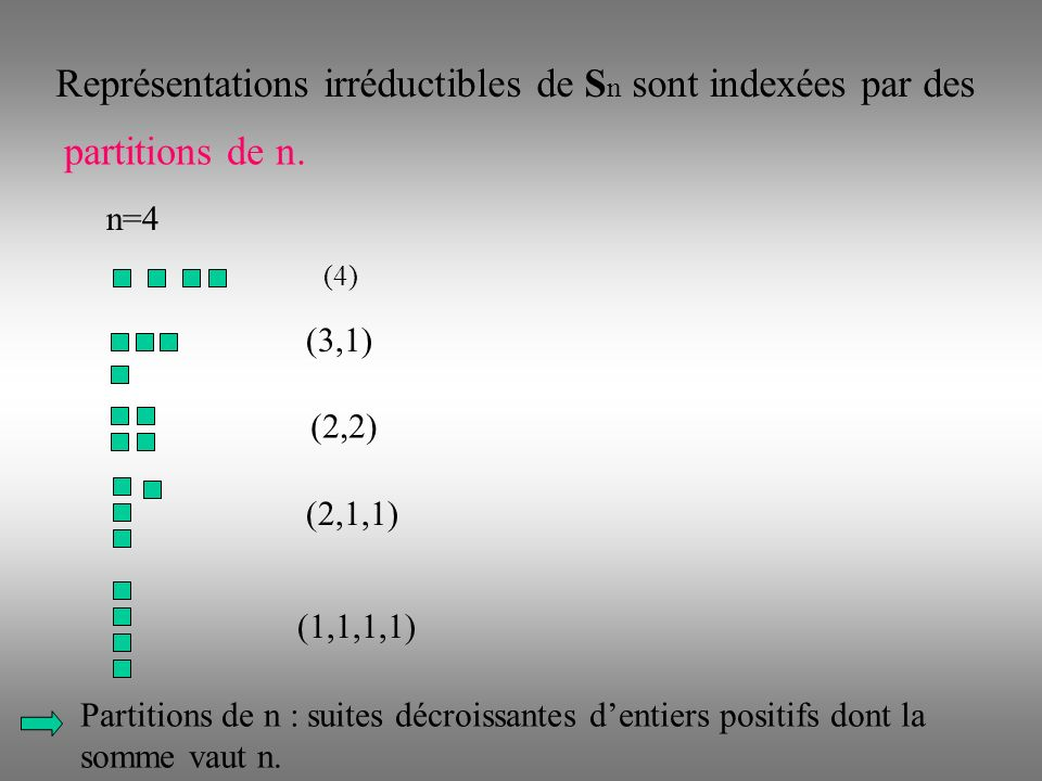 (2,2) Représentations irréductibles de S n sont indexées par des partitions de n.