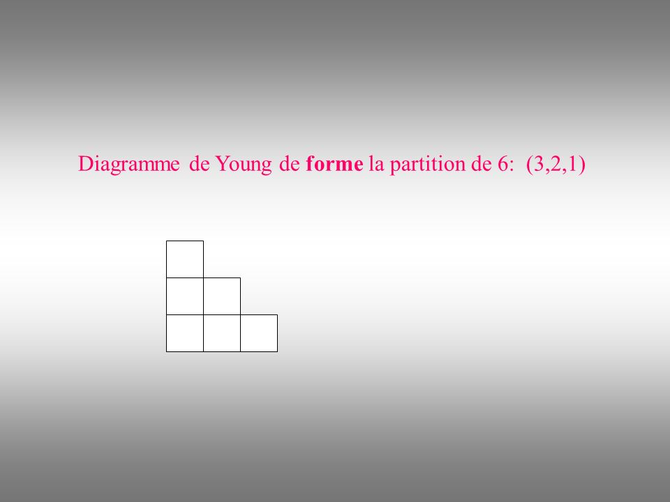 Diagramme de Young de forme la partition de 6: (3,2,1)