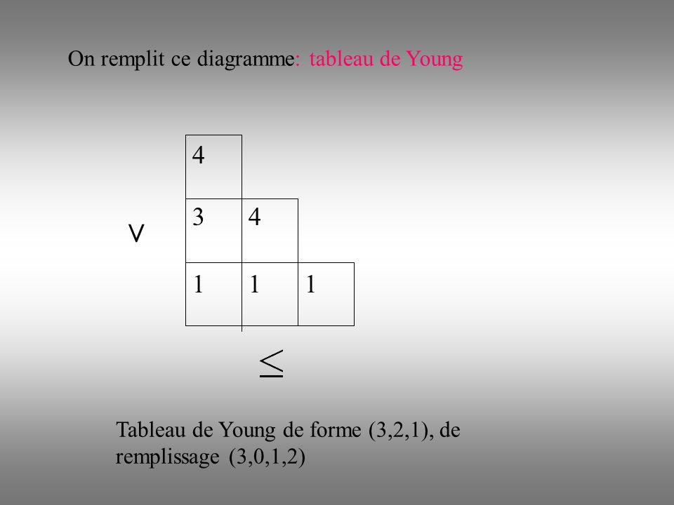 4 111 34 On remplit ce diagramme: tableau de Young < Tableau de Young de forme (3,2,1), de remplissage (3,0,1,2)