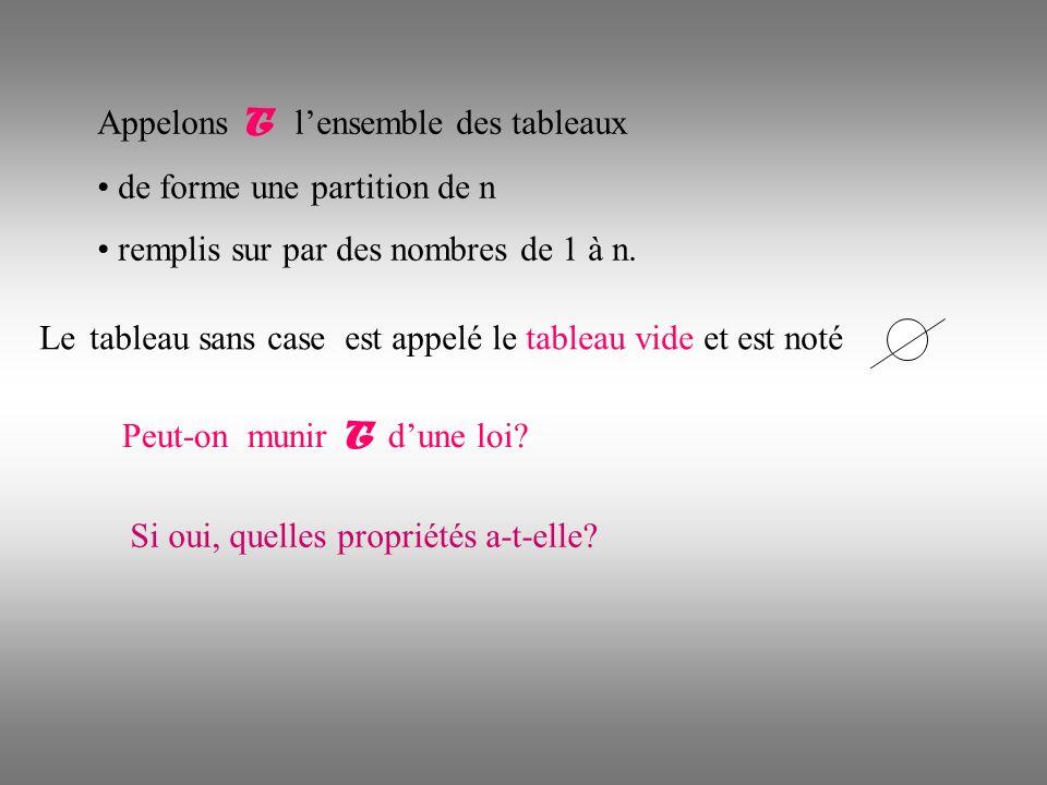 Appelons T lensemble des tableaux de forme une partition de n remplis sur par des nombres de 1 à n.