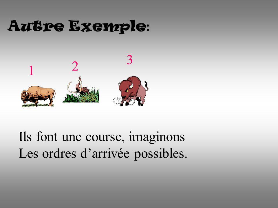 Autre Exemple : 1 2 3 Ils font une course, imaginons Les ordres darrivée possibles.