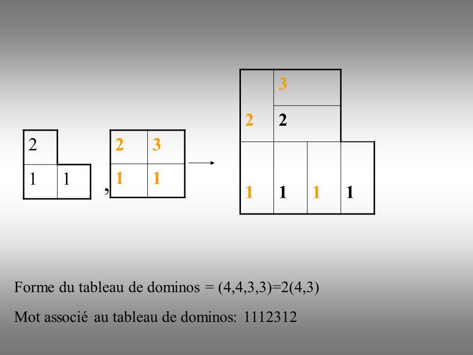 2 11, Forme du tableau de dominos = (4,4,3,3)=2(4,3) Mot associé au tableau de dominos: 1112312 3 22 1111 23 11
