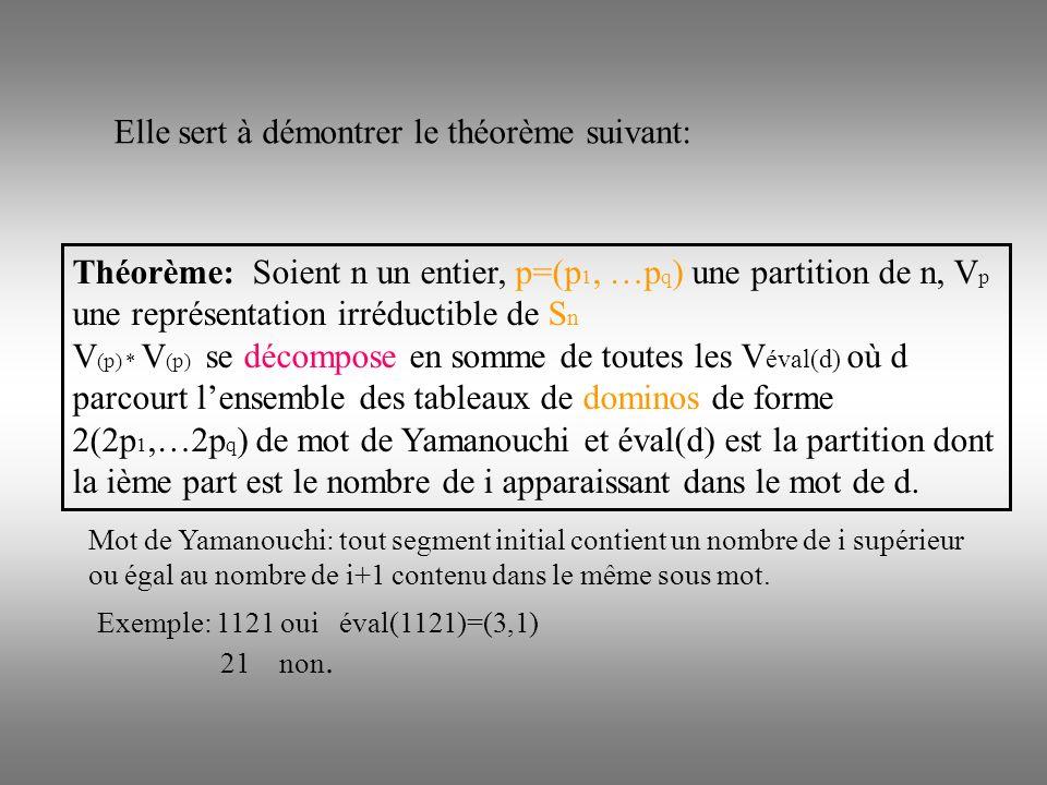 Elle sert à démontrer le théorème suivant: Théorème: Soient n un entier, p=(p 1, …p q ) une partition de n, V p une représentation irréductible de S n V (p) * V (p) se décompose en somme de toutes les V éval(d) où d parcourt lensemble des tableaux de dominos de forme 2(2p 1,…2p q ) de mot de Yamanouchi et éval(d) est la partition dont la ième part est le nombre de i apparaissant dans le mot de d.