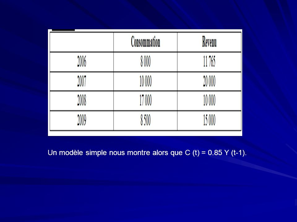 2007 : C (t) = 0.66 Y (t-1) 2008 : C (t) = 0.70 Y (t-1) 2009 : C (t) = 0.68 Y (t-1) Ici, clairement, sur les trois années dont nous disposons, nous pouvons construire le modèle suivant : C (t) = 0.68 Y (t-1)