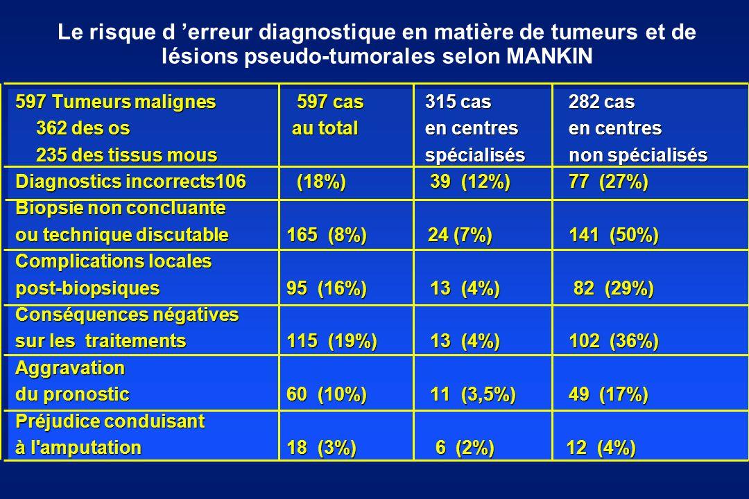 Le risque d erreur diagnostique en matière de tumeurs et de lésions pseudo-tumorales selon MANKIN 597 Tumeurs malignes 597 cas 315 cas 282 cas 362 des os au total en centres en centres 362 des os au total en centres en centres 235 des tissus mous spécialisés non spécialisés 235 des tissus mous spécialisés non spécialisés Diagnostics incorrects106 (18%) 39 (12%) 77 (27%) Biopsie non concluante ou technique discutable 165 (8%) 24 (7%) 141 (50%) Complications locales post-biopsiques 95 (16%) 13 (4%) 82 (29%) Conséquences négatives sur les traitements 115 (19%) 13 (4%) 102 (36%) Aggravation du pronostic 60 (10%) 11 (3,5%) 49 (17%) Préjudice conduisant à l amputation 18 (3%) 6 (2%) 12 (4%) 597 Tumeurs malignes 597 cas 315 cas 282 cas 362 des os au total en centres en centres 362 des os au total en centres en centres 235 des tissus mous spécialisés non spécialisés 235 des tissus mous spécialisés non spécialisés Diagnostics incorrects106 (18%) 39 (12%) 77 (27%) Biopsie non concluante ou technique discutable 165 (8%) 24 (7%) 141 (50%) Complications locales post-biopsiques 95 (16%) 13 (4%) 82 (29%) Conséquences négatives sur les traitements 115 (19%) 13 (4%) 102 (36%) Aggravation du pronostic 60 (10%) 11 (3,5%) 49 (17%) Préjudice conduisant à l amputation 18 (3%) 6 (2%) 12 (4%)