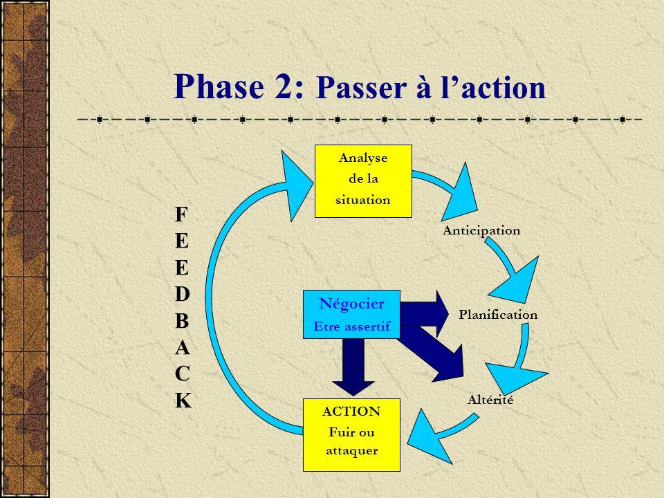 Phase 2: Passer à laction ACTION Fuir ou attaquer Anticipation Analyse de la situation Altérité Planification Négocier Etre assertif FEEDBACKFEEDBACK