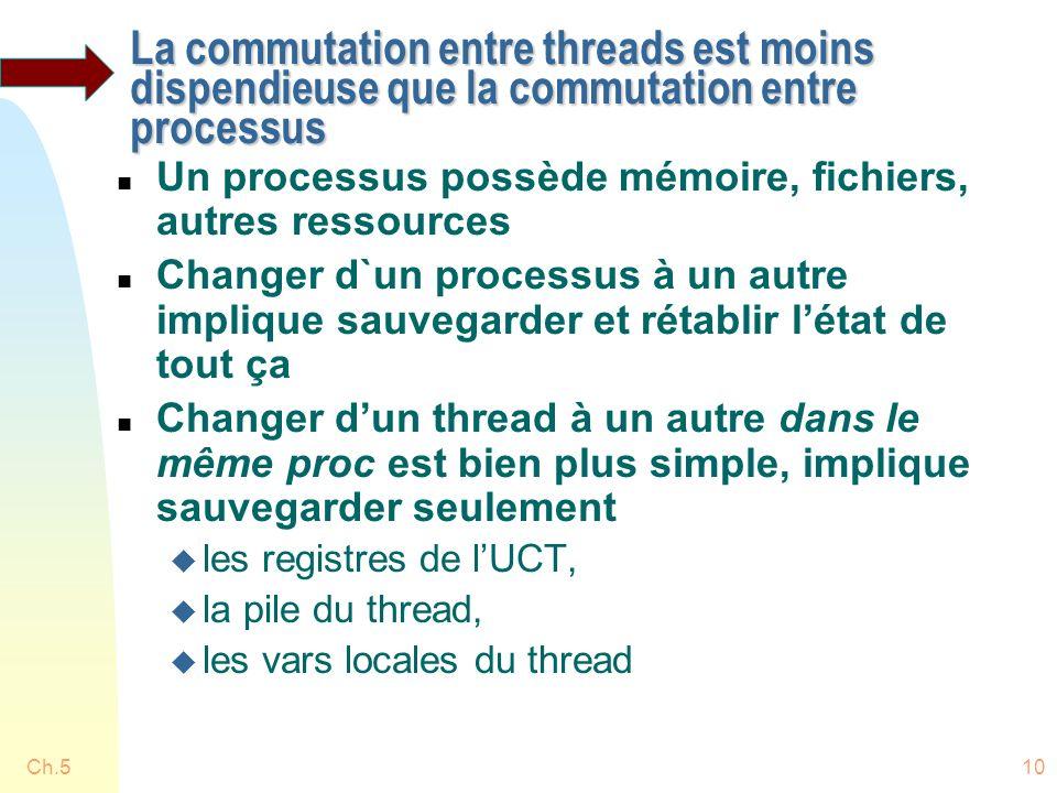 Ch.510 La commutation entre threads est moins dispendieuse que la commutation entre processus n Un processus possède mémoire, fichiers, autres ressources n Changer d`un processus à un autre implique sauvegarder et rétablir létat de tout ça n Changer dun thread à un autre dans le même proc est bien plus simple, implique sauvegarder seulement u les registres de lUCT, u la pile du thread, u les vars locales du thread