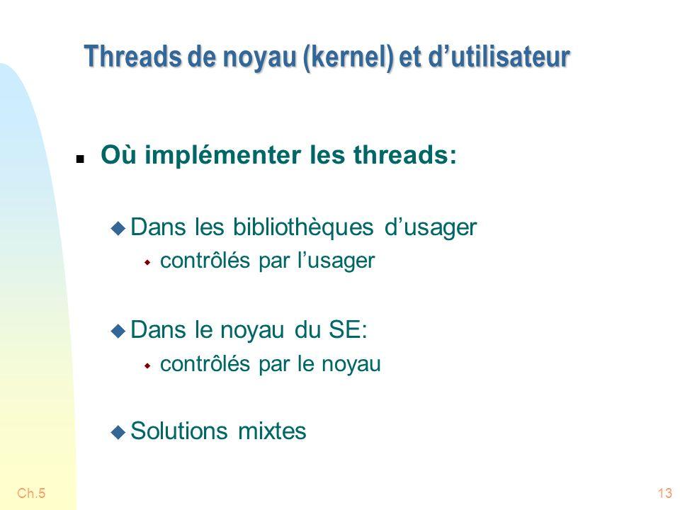 Ch.513 Threads de noyau (kernel) et dutilisateur n Où implémenter les threads: u Dans les bibliothèques dusager w contrôlés par lusager u Dans le noyau du SE: w contrôlés par le noyau u Solutions mixtes