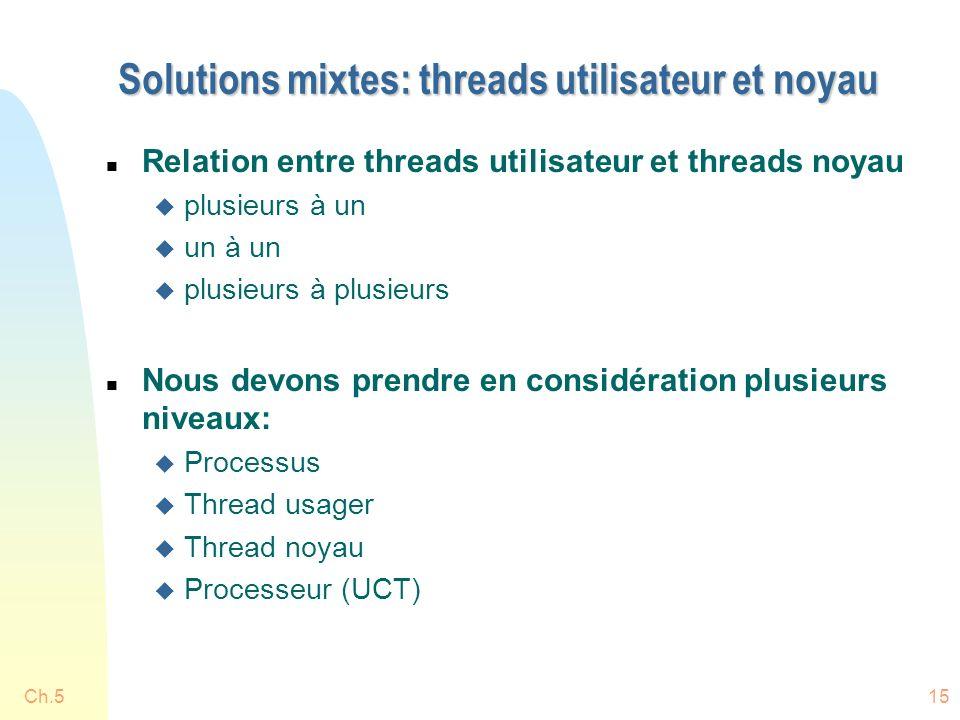 Ch.515 Solutions mixtes: threads utilisateur et noyau n Relation entre threads utilisateur et threads noyau u plusieurs à un u un à un u plusieurs à plusieurs n Nous devons prendre en considération plusieurs niveaux: u Processus u Thread usager u Thread noyau u Processeur (UCT)