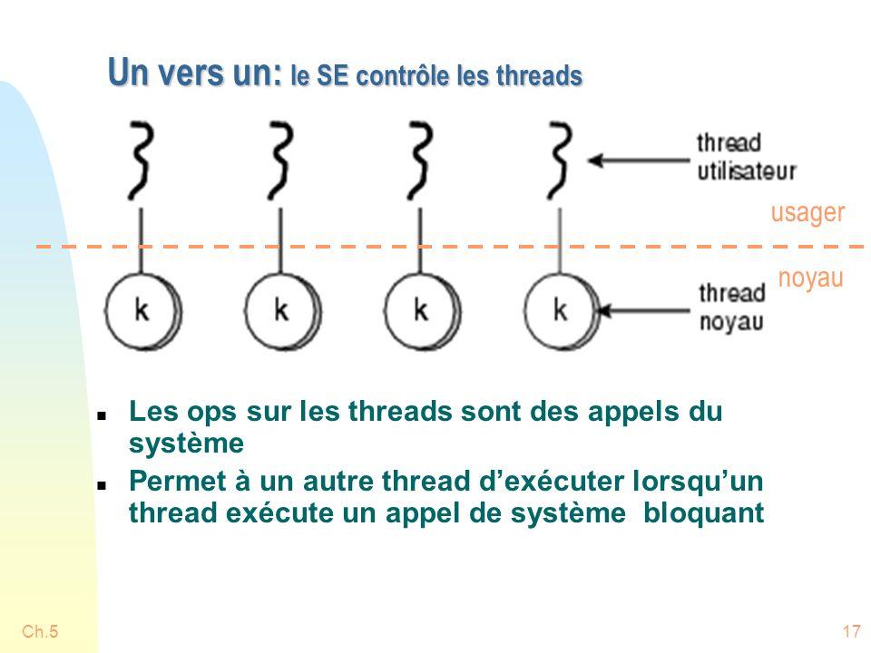 Ch.517 Un vers un: le SE contrôle les threads n Les ops sur les threads sont des appels du système n Permet à un autre thread dexécuter lorsquun thread exécute un appel de système bloquant noyau usager