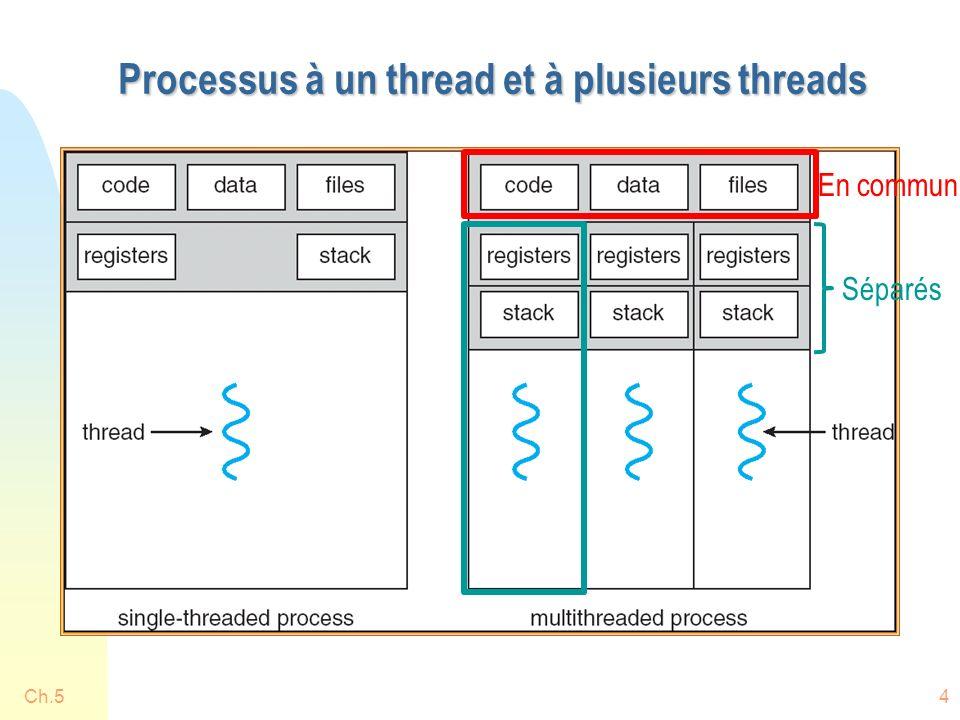 Processus à un thread et à plusieurs threads Ch.54 En commun Séparés