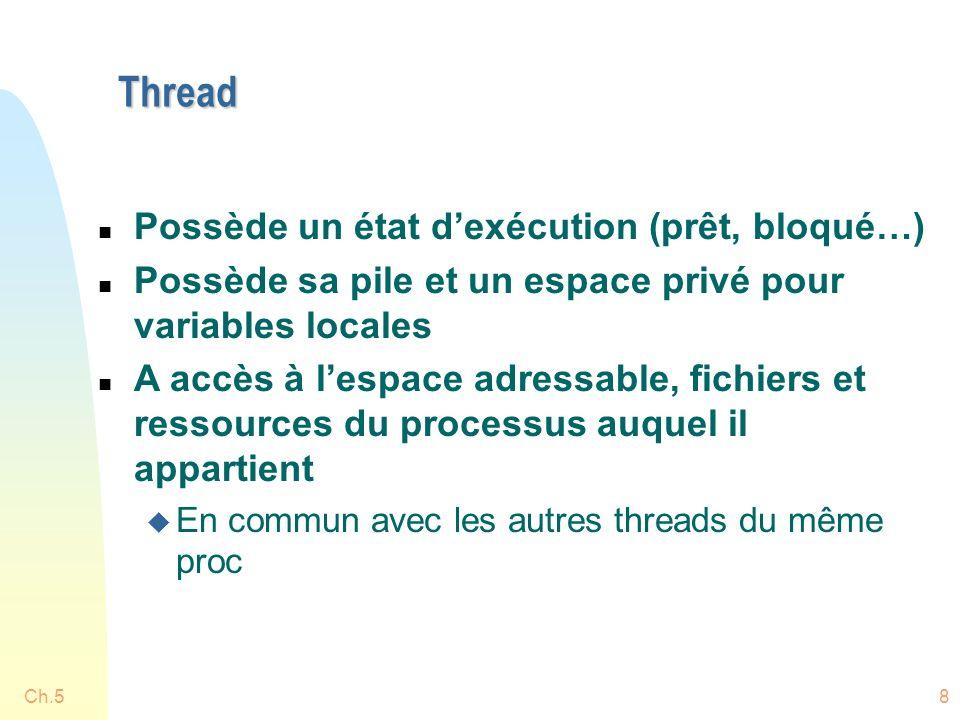 Ch.58 Thread n Possède un état dexécution (prêt, bloqué…) n Possède sa pile et un espace privé pour variables locales n A accès à lespace adressable, fichiers et ressources du processus auquel il appartient u En commun avec les autres threads du même proc