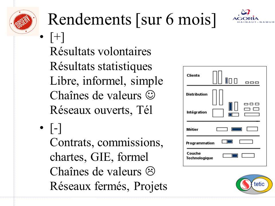 Deux groupes principaux [A+] plus efficace - [B-]: plus naturel [A+] >| [B-]