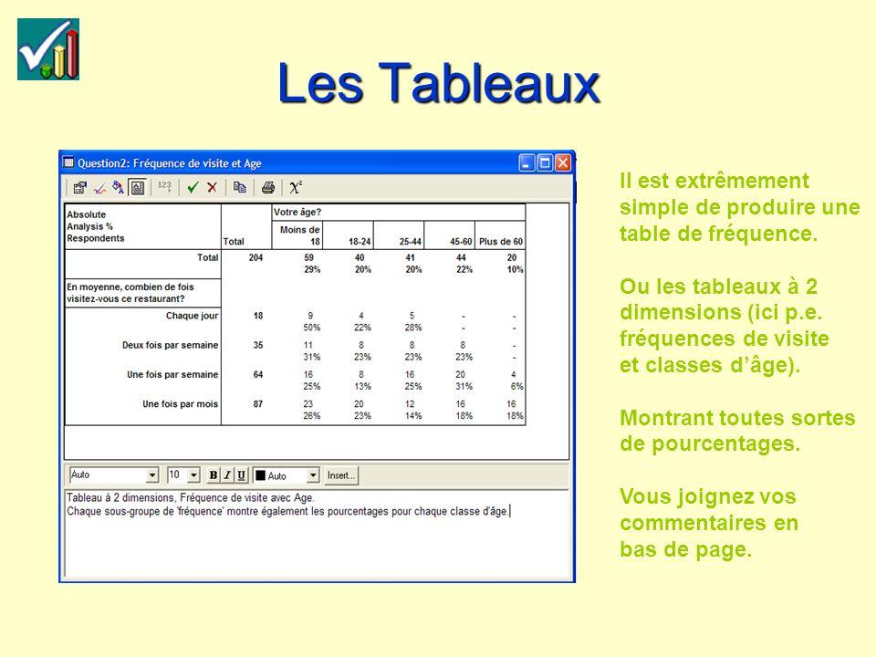 Les Tableaux Il est extrêmement simple de produire une table de fréquence.