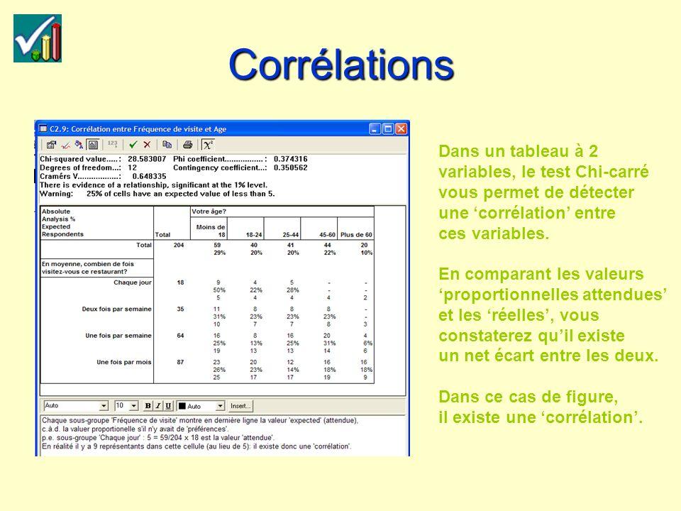Corrélations Dans un tableau à 2 variables, le test Chi-carré vous permet de détecter une corrélation entre ces variables.