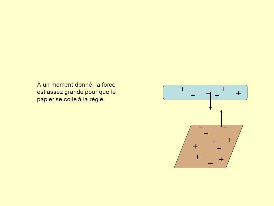 CONCLUSION Le frottement provoque toujours un transfert de charges électriques négatives (des électrons) d un objet à l autre, si bien que l un des deux devient chargé négativement (surplus d électrons) et l autre, chargé positivement (déficit d électrons).