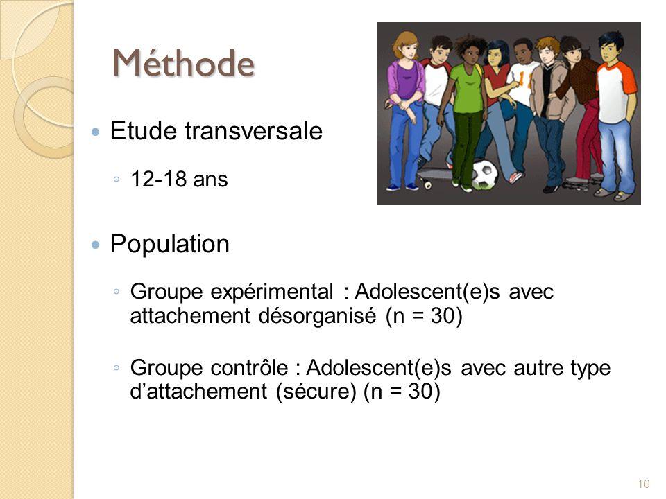 Méthode Etude transversale 12-18 ans Population Groupe expérimental : Adolescent(e)s avec attachement désorganisé (n = 30) Groupe contrôle : Adolescen