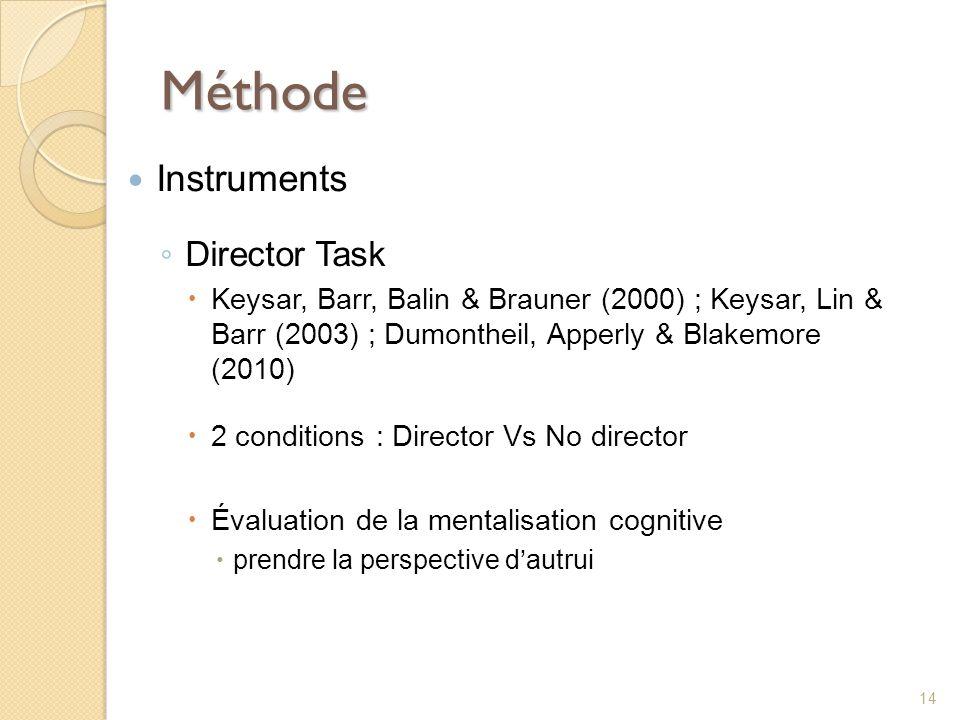 Méthode Instruments Director Task Keysar, Barr, Balin & Brauner (2000) ; Keysar, Lin & Barr (2003) ; Dumontheil, Apperly & Blakemore (2010) 2 conditio