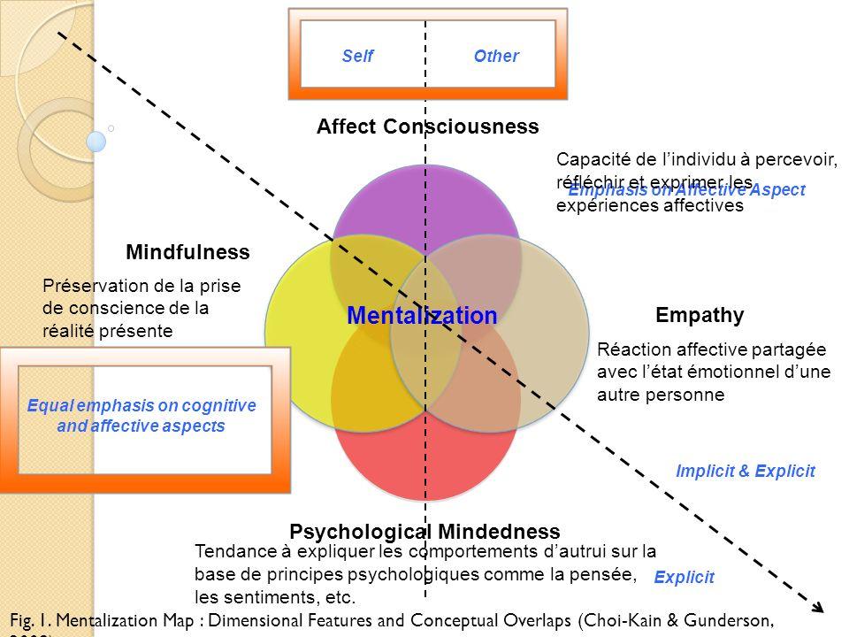 Affect Consciousness Psychological Mindedness Mindfulness Empathy Mentalization Equal emphasis on cognitive and affective aspects Emphasis on Affectiv