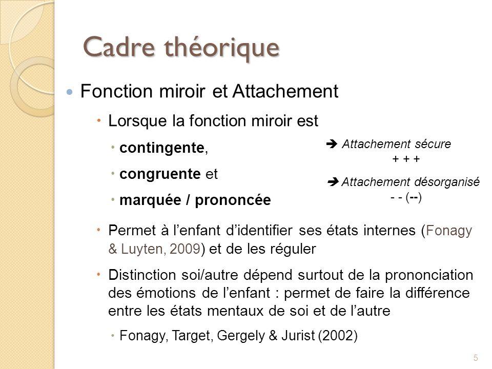 Cadre théorique Fonction miroir et Attachement Lorsque la fonction miroir est contingente, congruente et marquée / prononcée Permet à lenfant didentif