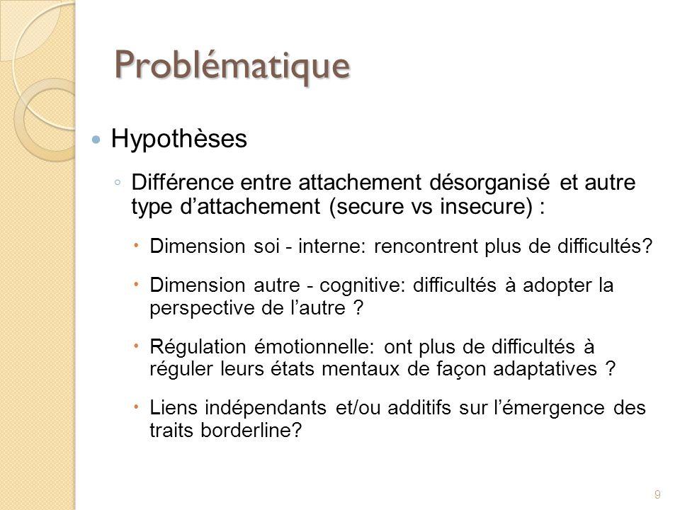 Problématique Hypothèses Différence entre attachement désorganisé et autre type dattachement (secure vs insecure) : Dimension soi - interne: rencontre