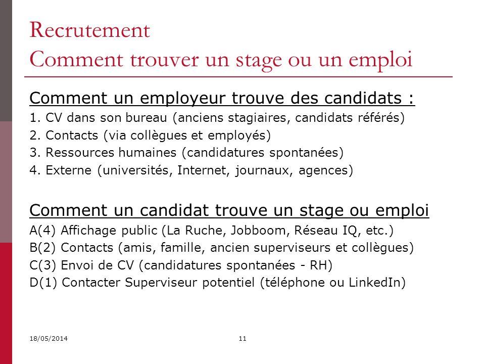 Comment un employeur trouve des candidats : 1.