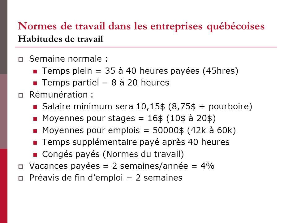 Normes de travail dans les entreprises québécoises Habitudes de travail Semaine normale : Temps plein = 35 à 40 heures payées (45hres) Temps partiel = 8 à 20 heures Rémunération : Salaire minimum sera 10,15$ (8,75$ + pourboire) Moyennes pour stages = 16$ (10$ à 20$) Moyennes pour emplois = 50000$ (42k à 60k) Temps supplémentaire payé après 40 heures Congés payés (Normes du travail) Vacances payées = 2 semaines/année = 4% Préavis de fin demploi = 2 semaines