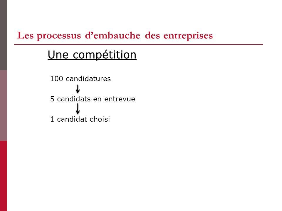 Les processus dembauche des entreprises 100 candidatures 5 candidats en entrevue 1 candidat choisi Une compétition