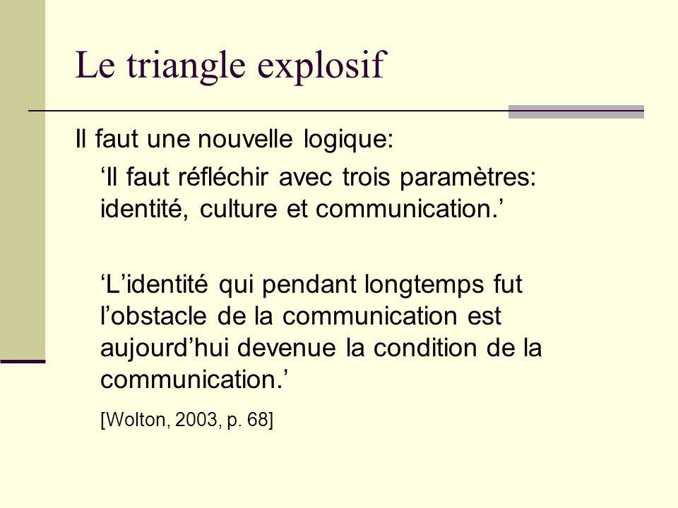 Le triangle explosif Il faut une nouvelle logique: Il faut réfléchir avec trois paramètres: identité, culture et communication. Lidentité qui pendant