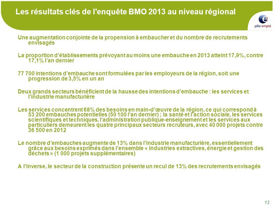 13 Les résultats clés de l enquête BMO 2013 au niveau régional Une augmentation conjointe de la propension à embaucher et du nombre de recrutements envisagés La proportion détablissements prévoyant au moins une embauche en 2013 atteint 17,9%, contre 17,1% lan dernier 77 700 intentions dembauche sont formulées par les employeurs de la région, soit une progression de 3,5% en un an Deux grands secteurs bénéficient de la hausse des intentions dembauche : les services et lindustrie manufacturière Les services concentrent 68% des besoins en main-dœuvre de la région, ce qui correspond à 53 200 embauches potentielles (50 100 lan dernier) ; la santé et laction sociale, les services scientifiques et techniques, ladministration publique-enseignement et les services aux particuliers demeurent les quatre principaux secteurs recruteurs, avec 40 000 projets contre 36 500 en 2012 Le nombre dembauches augmente de 13% dans lindustrie manufacturière, essentiellement grâce aux besoins exprimés dans lensemble « Industries extractives, énergie et gestion des déchets » (1 000 projets supplémentaires) A linverse, le secteur de la construction présente un recul de 13% des recrutements envisagés