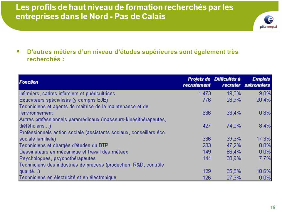 18 Les profils de haut niveau de formation recherchés par les entreprises dans le Nord - Pas de Calais Dautres métiers dun niveau détudes supérieures sont également très recherchés :