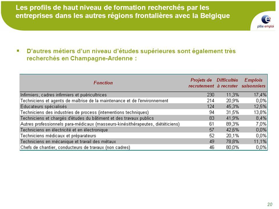 20 Les profils de haut niveau de formation recherchés par les entreprises dans les autres régions frontalières avec la Belgique Dautres métiers dun niveau détudes supérieures sont également très recherchés en Champagne-Ardenne :