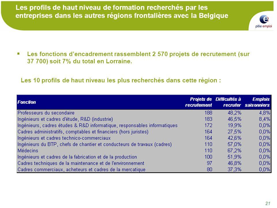 21 Les profils de haut niveau de formation recherchés par les entreprises dans les autres régions frontalières avec la Belgique Les fonctions dencadrement rassemblent 2 570 projets de recrutement (sur 37 700) soit 7% du total en Lorraine.