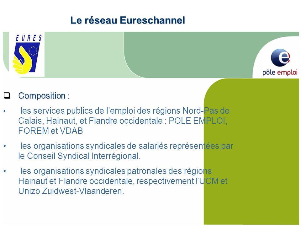 Composition : Composition : les services publics de lemploi des régions Nord-Pas de Calais, Hainaut, et Flandre occidentale : POLE EMPLOI, FOREM et VDAB les organisations syndicales de salariés représentées par le Conseil Syndical Interrégional.