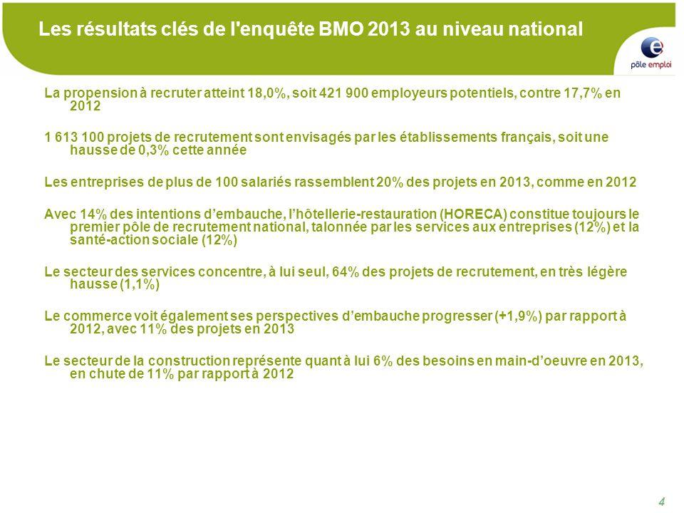 4 4 Les résultats clés de l enquête BMO 2013 au niveau national La propension à recruter atteint 18,0%, soit 421 900 employeurs potentiels, contre 17,7% en 2012 1 613 100 projets de recrutement sont envisagés par les établissements français, soit une hausse de 0,3% cette année Les entreprises de plus de 100 salariés rassemblent 20% des projets en 2013, comme en 2012 Avec 14% des intentions dembauche, lhôtellerie-restauration (HORECA) constitue toujours le premier pôle de recrutement national, talonnée par les services aux entreprises (12%) et la santé-action sociale (12%) Le secteur des services concentre, à lui seul, 64% des projets de recrutement, en très légère hausse (1,1%) Le commerce voit également ses perspectives dembauche progresser (+1,9%) par rapport à 2012, avec 11% des projets en 2013 Le secteur de la construction représente quant à lui 6% des besoins en main-doeuvre en 2013, en chute de 11% par rapport à 2012