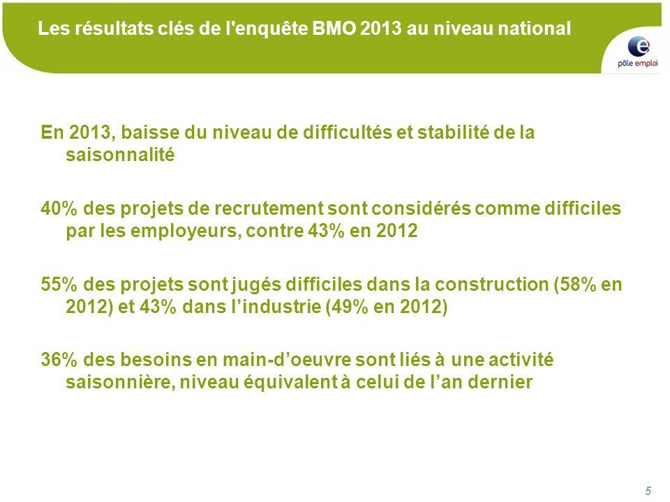 5 5 Les résultats clés de l enquête BMO 2013 au niveau national En 2013, baisse du niveau de difficultés et stabilité de la saisonnalité 40% des projets de recrutement sont considérés comme difficiles par les employeurs, contre 43% en 2012 55% des projets sont jugés difficiles dans la construction (58% en 2012) et 43% dans lindustrie (49% en 2012) 36% des besoins en main-doeuvre sont liés à une activité saisonnière, niveau équivalent à celui de lan dernier