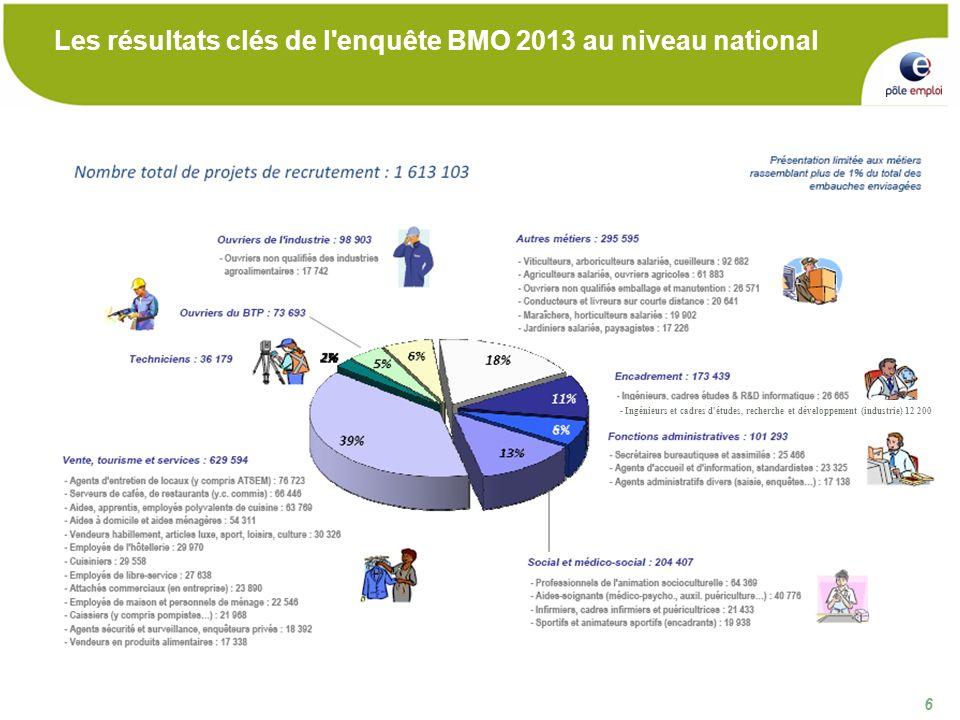 17 Les profils de haut niveau de formation recherchés par les entreprises dans le Nord - Pas de Calais Sont également très recherchés :