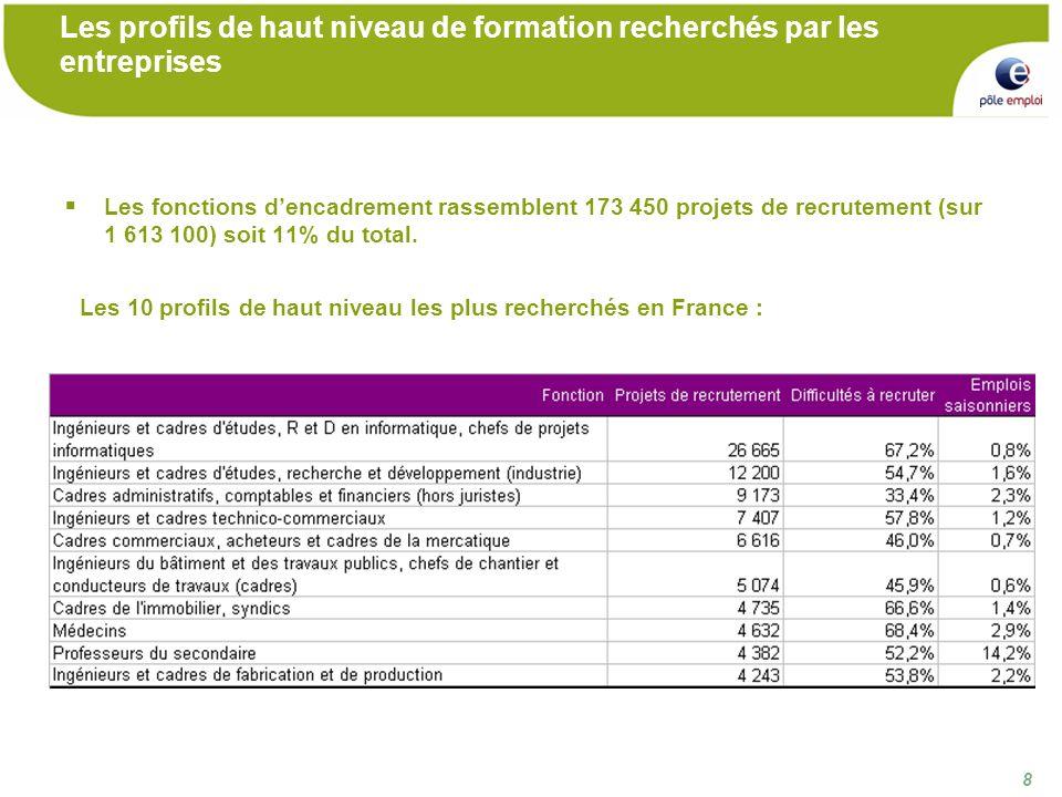 8 8 Les profils de haut niveau de formation recherchés par les entreprises Les fonctions dencadrement rassemblent 173 450 projets de recrutement (sur 1 613 100) soit 11% du total.