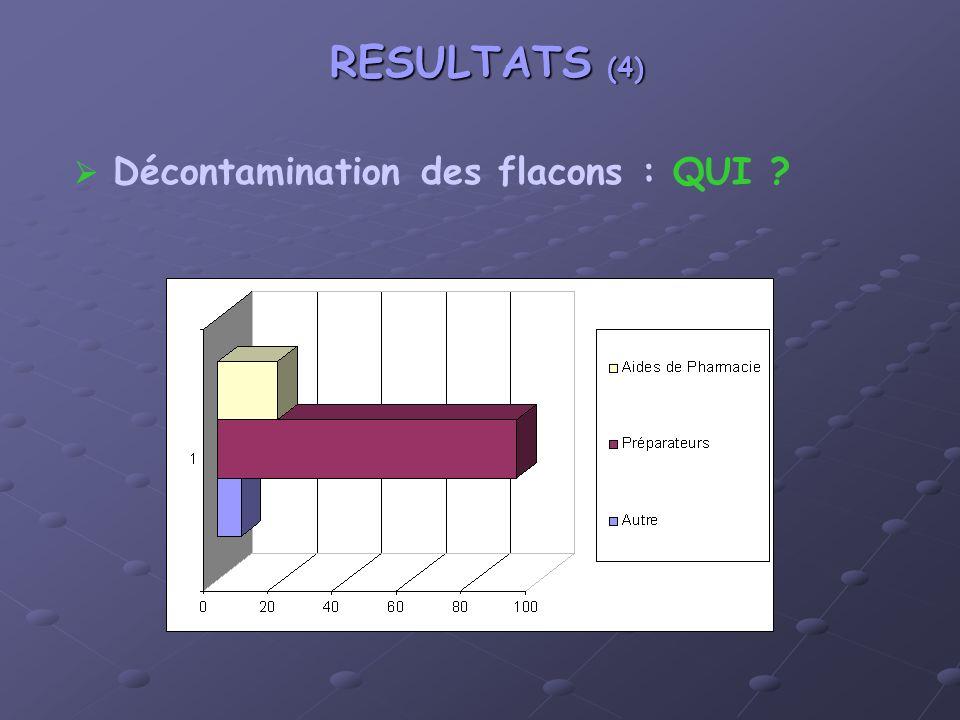 RESULTATS (4) Décontamination des flacons : QUI