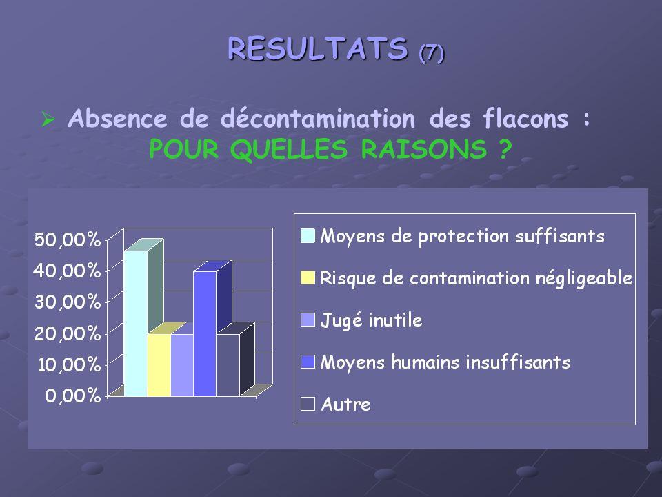 RESULTATS (7) Absence de décontamination des flacons : POUR QUELLES RAISONS