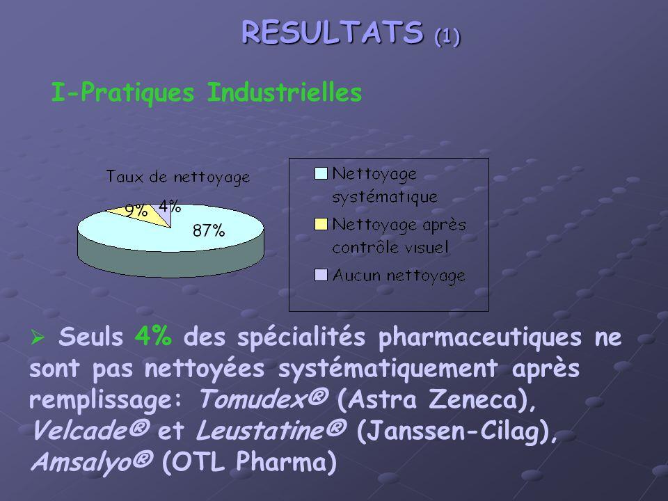 RESULTATS (1) I-Pratiques Industrielles Seuls 4% des spécialités pharmaceutiques ne sont pas nettoyées systématiquement après remplissage: Tomudex® (Astra Zeneca), Velcade® et Leustatine® (Janssen-Cilag), Amsalyo® (OTL Pharma)
