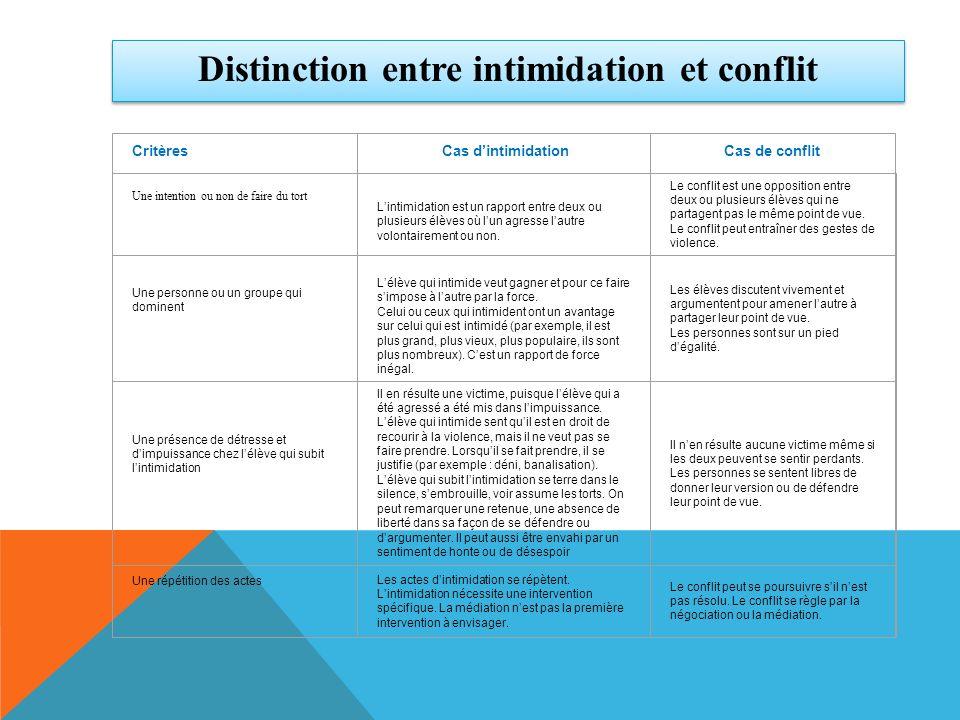 Distinction entre intimidation et conflit CritèresCas dintimidationCas de conflit Une intention ou non de faire du tort Lintimidation est un rapport e