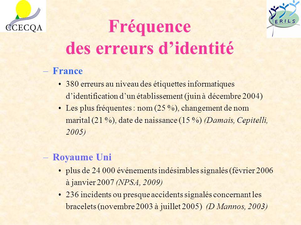 Fréquence des erreurs didentité –France 380 erreurs au niveau des étiquettes informatiques didentification dun établissement (juin à décembre 2004) Les plus fréquentes : nom (25 %), changement de nom marital (21 %), date de naissance (15 %) (Damais, Cepitelli, 2005) –Royaume Uni plus de 24 000 événements indésirables signalés (février 2006 à janvier 2007 (NPSA, 2009) 236 incidents ou presque accidents signalés concernant les bracelets (novembre 2003 à juillet 2005) (D Mannos, 2003)