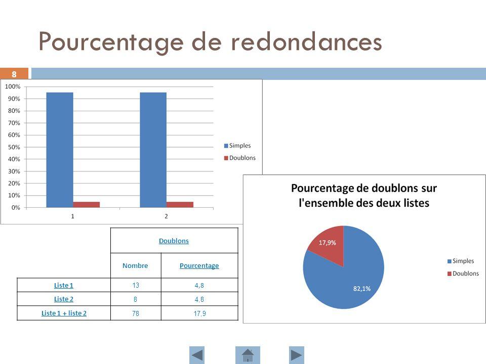 8 Pourcentage de redondances Doublons NombrePourcentage Liste 1 13 4,8 Liste 2 84,8 Liste 1 + liste 2 7817,9
