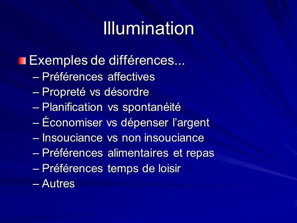 Illumination Exemples de différences... –Préférences affectives –Propreté vs désordre –Planification vs spontanéité –Économiser vs dépenser largent –I