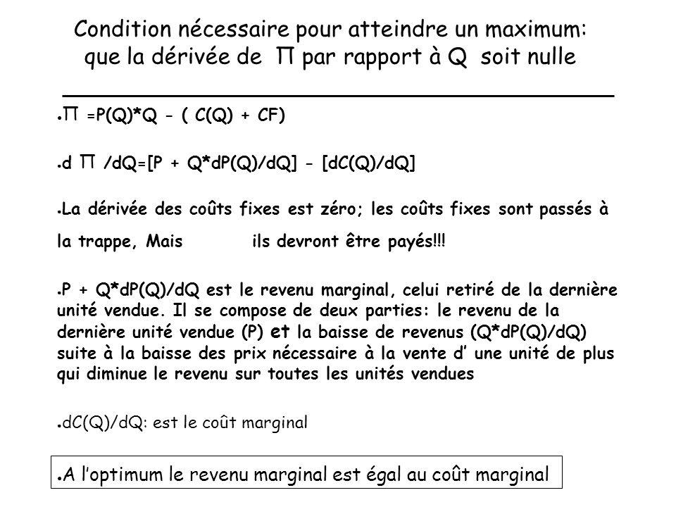 Condition nécessaire pour atteindre un maximum: que la dérivée de Π par rapport à Q soit nulle Π =P(Q)*Q - ( C(Q) + CF) d Π /dQ=[P + Q*dP(Q)/dQ] - [dC