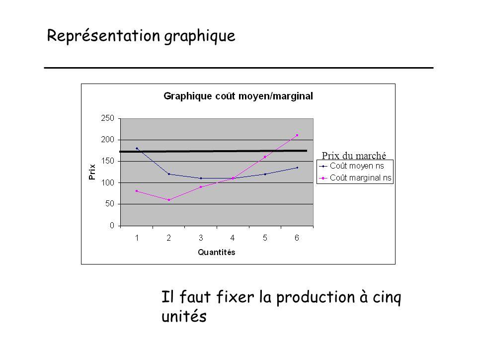 Représentation graphique Prix du marché Il faut fixer la production à cinq unités