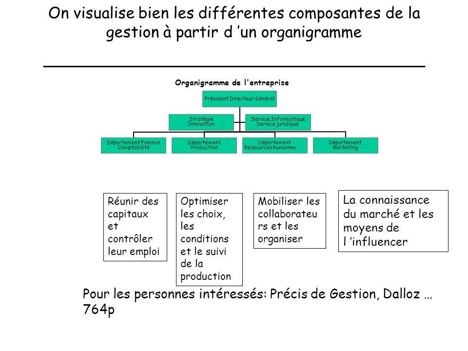 On visualise bien les différentes composantes de la gestion à partir d un organigramme La connaissance du marché et les moyens de l influencer Réunir